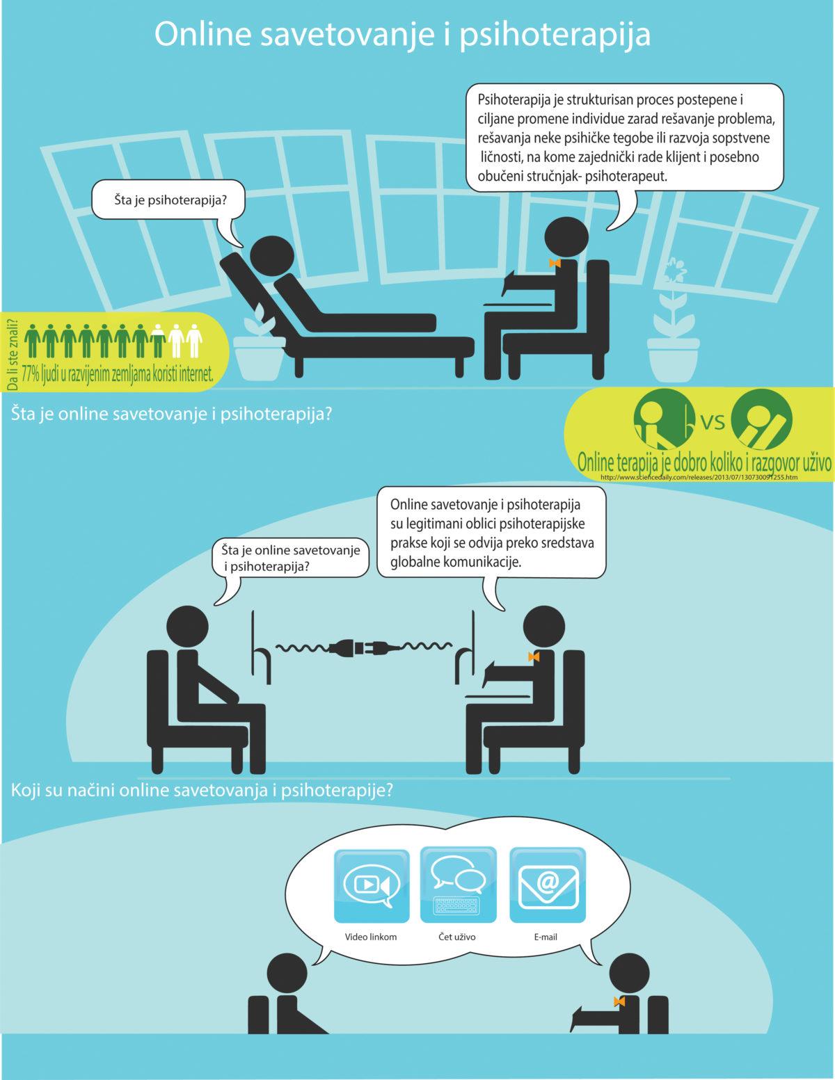 online psihoterapija i savetovanje