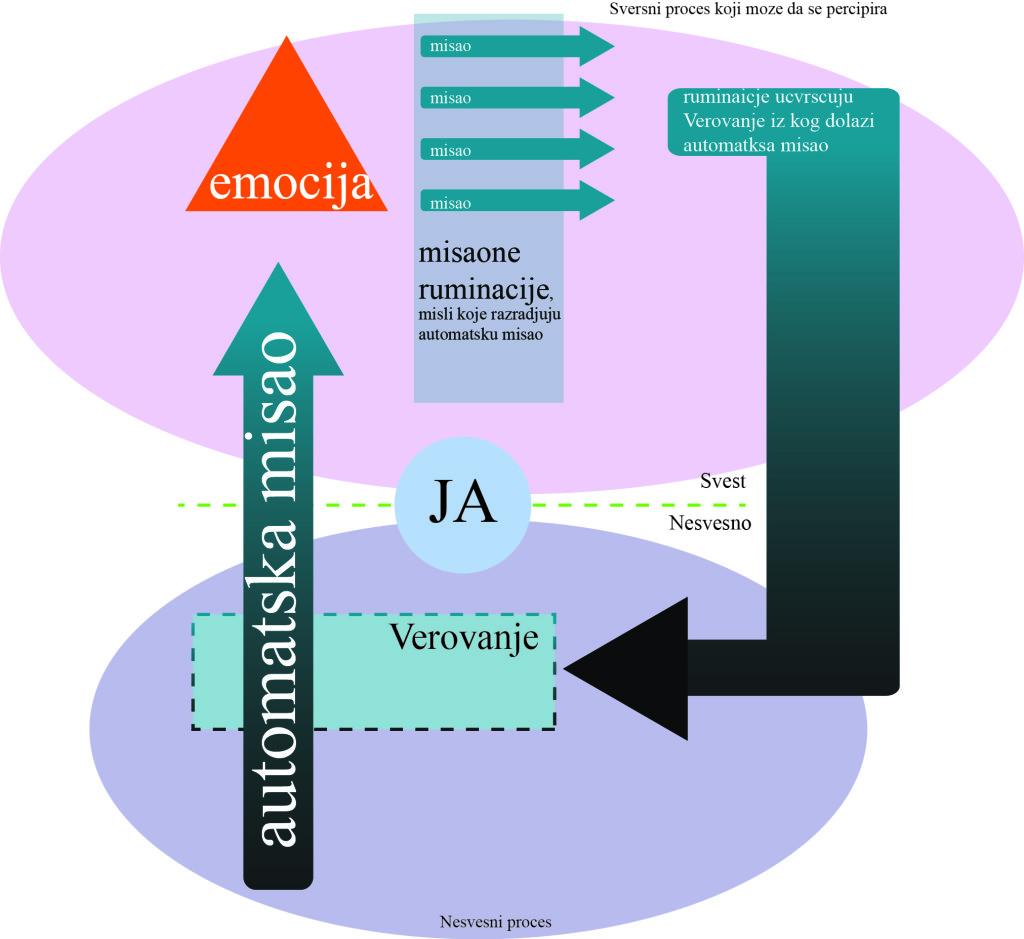 opsesivna misao dijagram