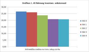 statistika efikasnosst vežba disanja chart
