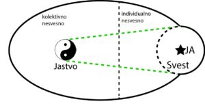 struktura psihe